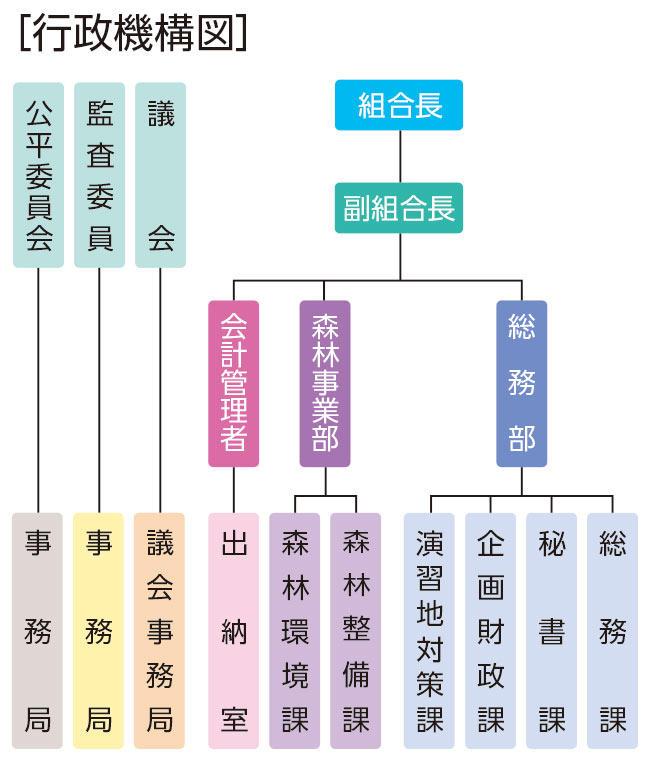 行政機構図