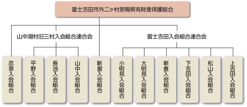 旧11か村入会組合組織図