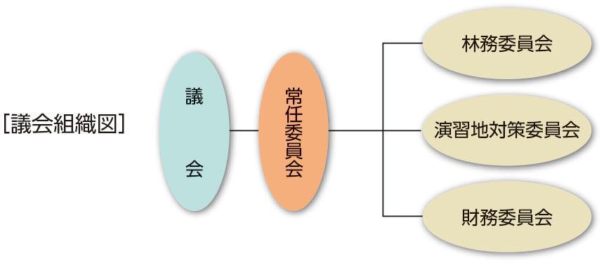 議会組織図